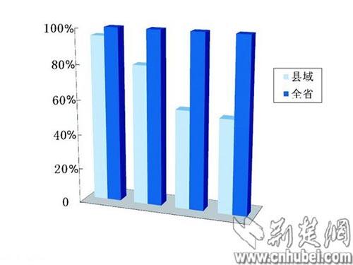 2011年湖北县域经济发