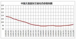 中国太原煤炭交易价格