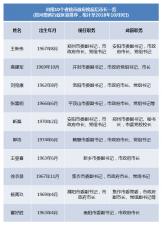 河南省10地市市长履新